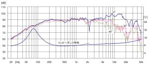 FE103-Sol特性